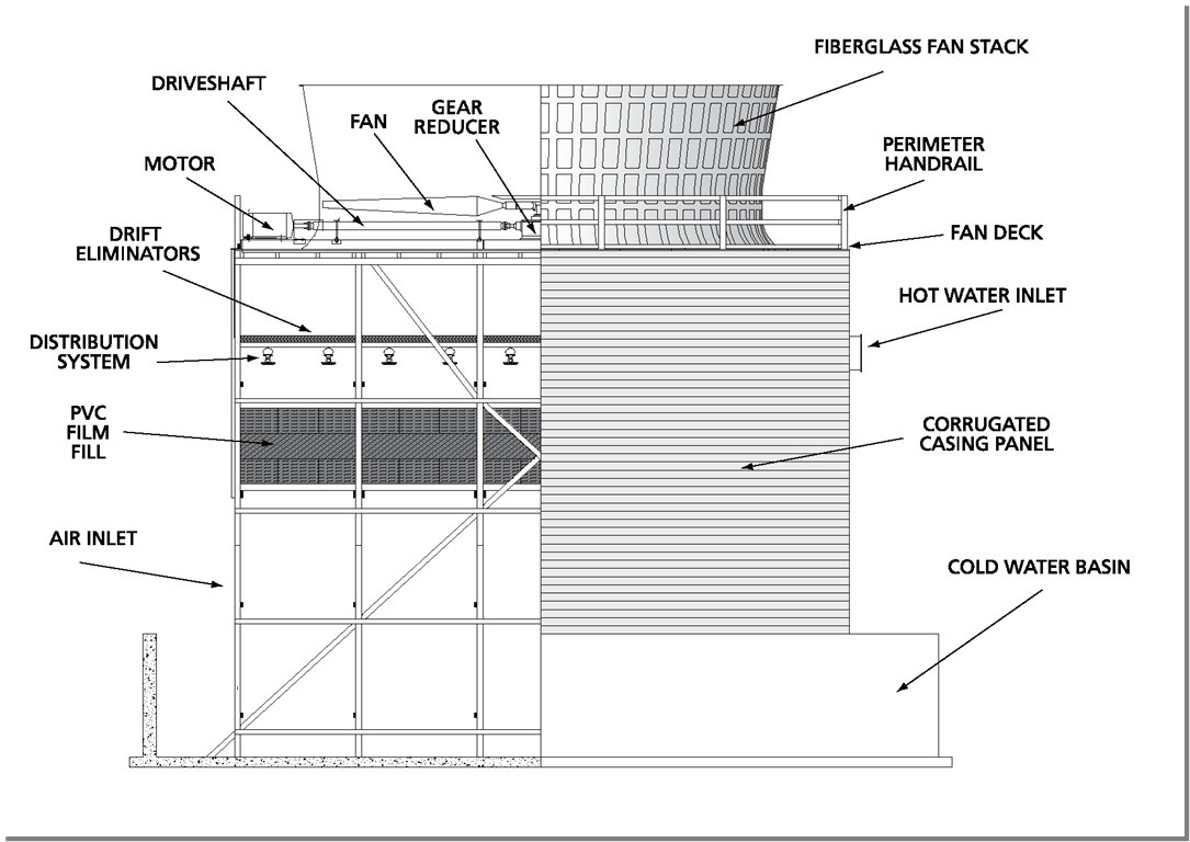 counterflow cooling tower diagram2 counterflow cooling tower diagram[2] midwest cooling towers