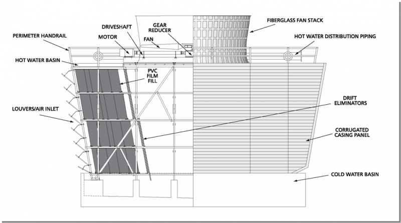 cooling tower diagram crossflow cooling towers | midwest cooling towers